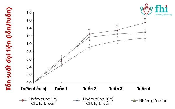 nghiên cứu lâm sàng về tần suất phân của BB12